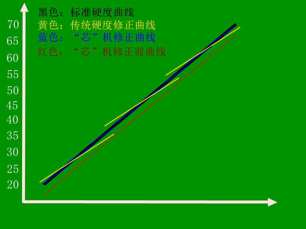 HRS-150/45X 凸鼻子洛氏/表面洛氏/双洛氏硬度计